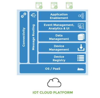 iot-cloud-platform