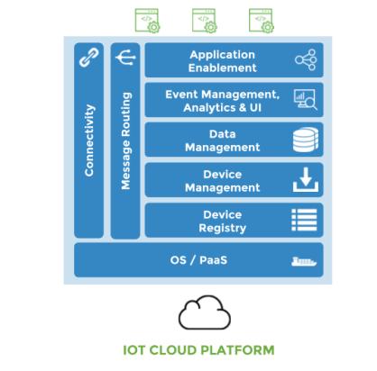 iot-cloud-platform